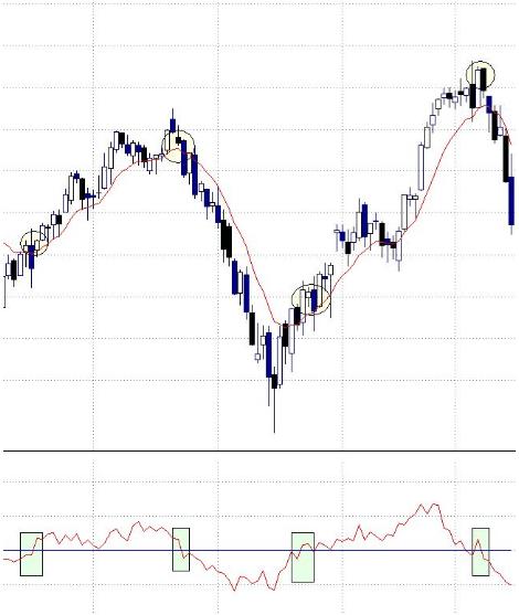 Come utilizzare l'indicatore Momentum nel trading